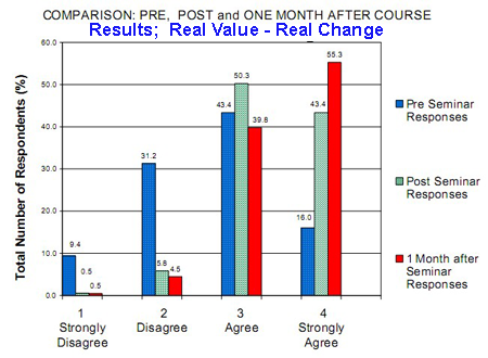 Real Value Results - Dr. Teplitz Financial Industry Speaker